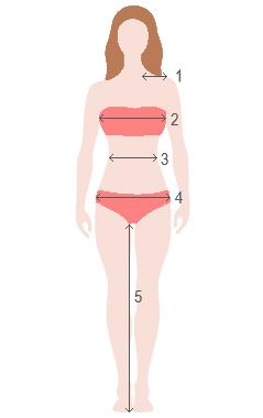 Visual Measurement Guide